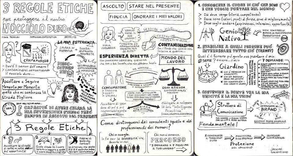 Sketch Note di Jacopo Sacquegno
